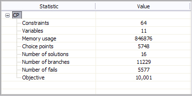 The statistics table (CP models)