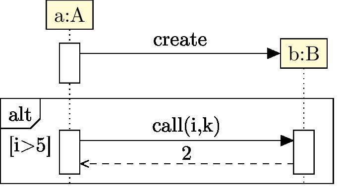 5 sequence diagrams class b a b begin umlfragment type alt label i 5 inner xsep 2 begin umlcall op call i k dt 7 return ccuart Choice Image