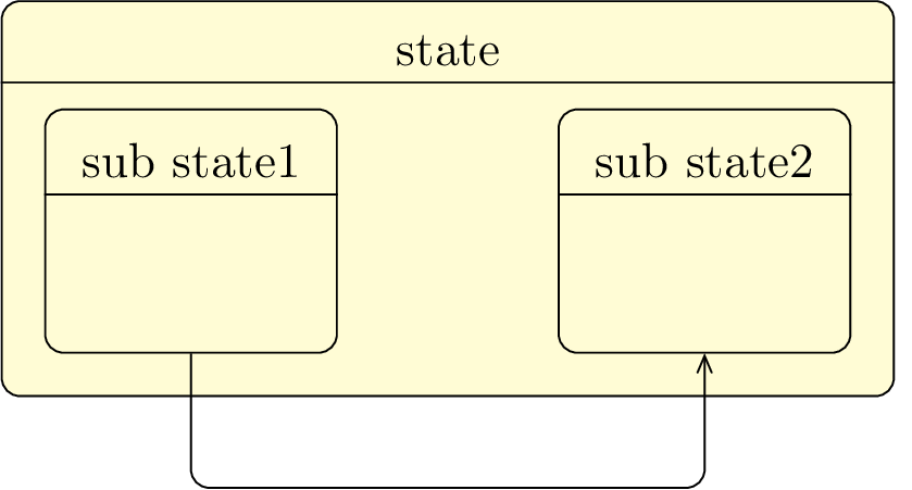 4 State-transitions diagrams